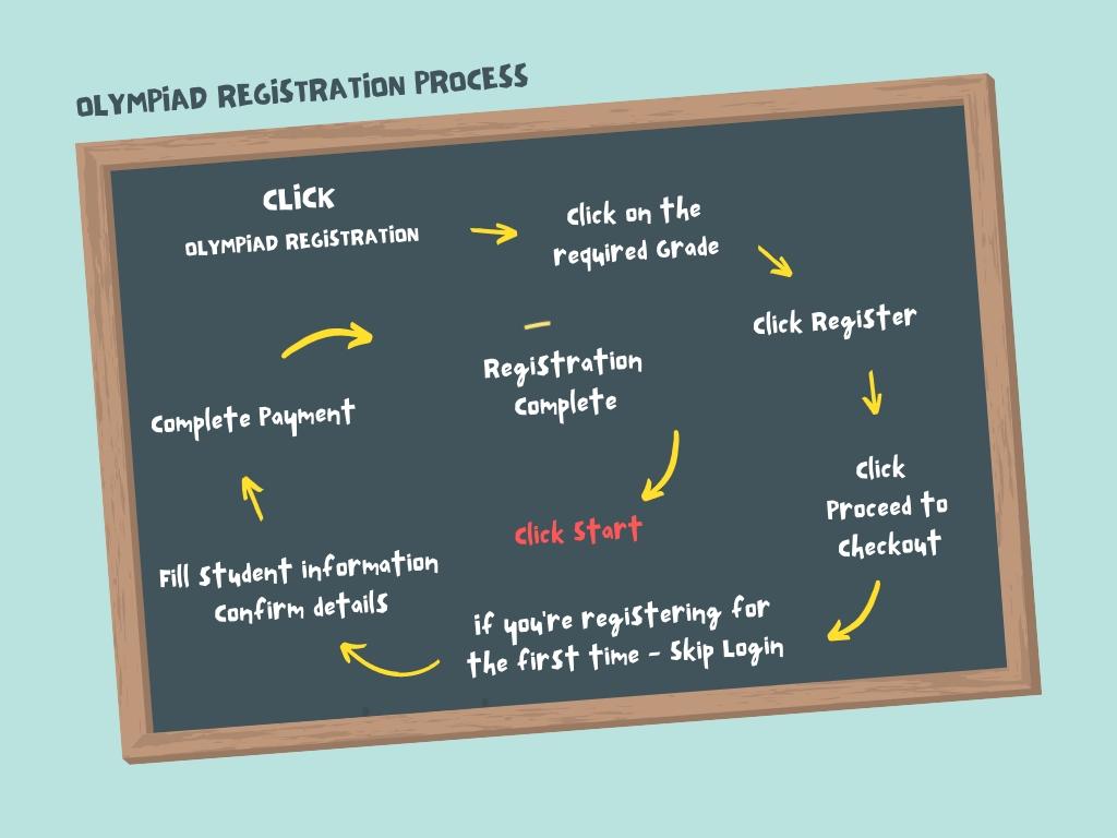 Olympiad registration process